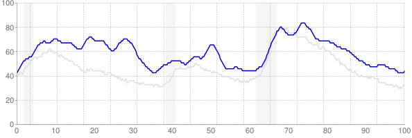 District of Columbia monthly unemployment rate chart from 1990 to February 2019